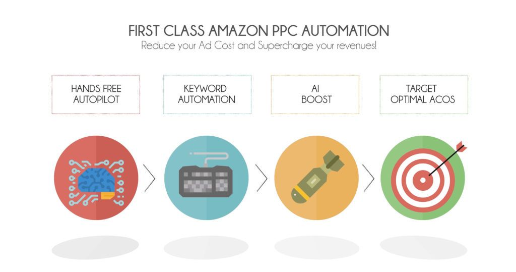Amazon PPC Ads Automation Software